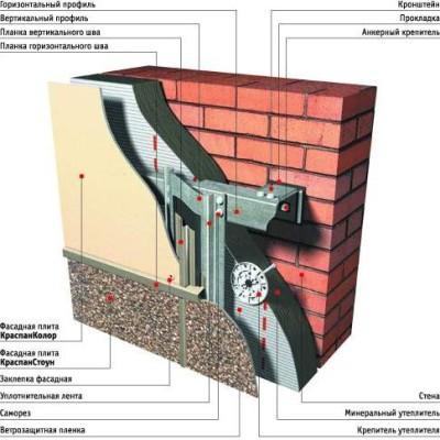 «Фасст»: фасадные системы нового поколения